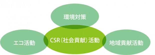 エコツリー、CSR活動